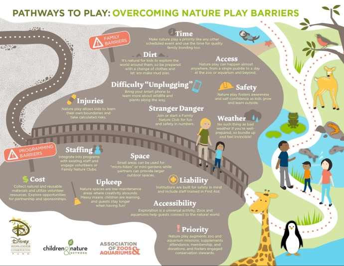 Pathways to Play: Overcoming Nature Play Barriers (AZA)